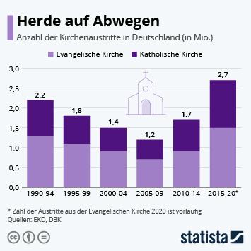 Infografik: Die großen Kirchen verlieren Mitglieder | Statista