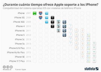 Infografía - ¿Durante cuánto tiempo ofrece Apple soporte a los antiguos modelos de iPhone?