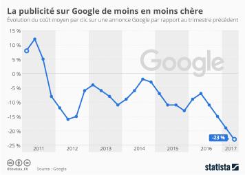 Infographie - La publicité sur Google de moins en moins chère