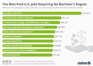 Infographic: The Best-Paid U.S. Jobs Requiring No Bachelor's Degree  | Statista