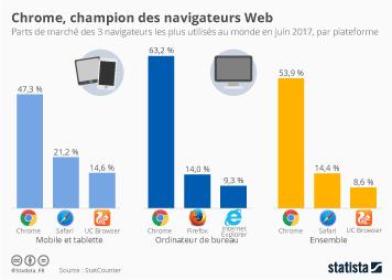 Infographie - Chrome, champion des navigateurs Web
