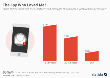 Infographic - Over 1/3 of Millennials Secretly Read Their Partner's Messages
