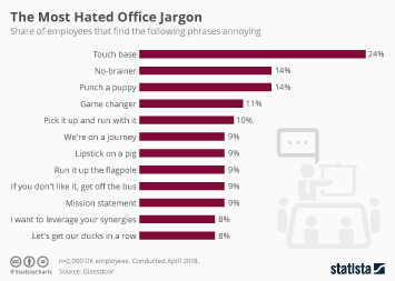 Infographic: The Most Hated Office Jargon | Statista
