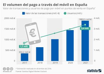Infografía: El mercado que se repartirán Apple, Samsung y, ahora, Android Pay | Statista
