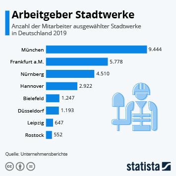 Infografik: Arbeitgeber Stadtwerke | Statista