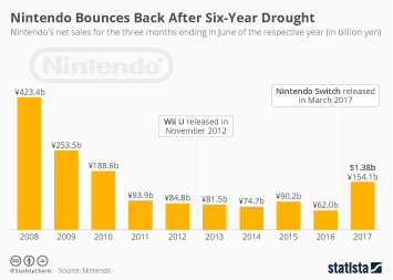 Infographic - Nintendo quarterly revenue