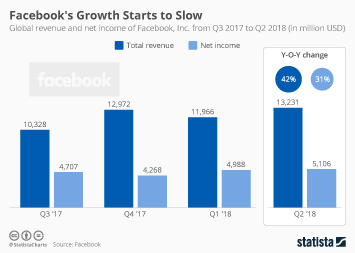 Infographic: Facebook's Growth Starts to Slow | Statista