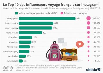 Infographie: Le Top 10 des influenceurs voyage français sur Instagram | Statista