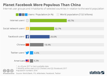 Infographic - social media facebook twitter world population