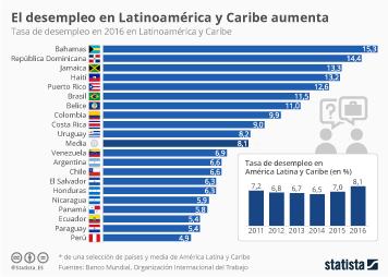 Infografía - Dos años de aumento del desempleo en América Latina y Caribe