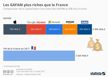 Infographie: Les GAFAM plus riches que la France | Statista