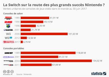 Infographie - La Switch sur la route des plus grands succès Nintendo ?
