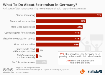 What To Do About Extremism in Germany?