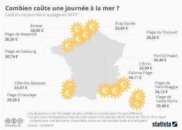 Infographie: Combien coûte une journée à la mer ?  | Statista