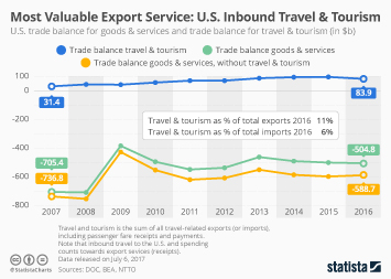 Infographic - U.S trade balance for goods and services and travel and tourism