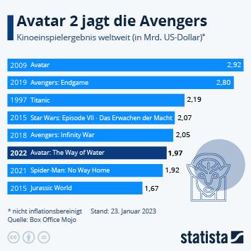 Infografik - Die erfolgreichsten Kinofilme aller Zeiten