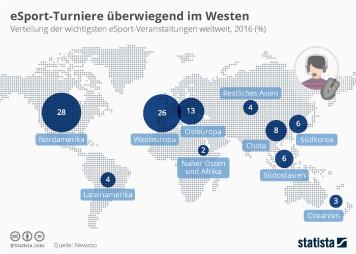 Infografik - Verteilung der wichtigsten eSport Veranstaltungen weltweit