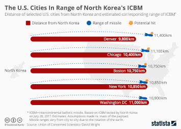 Infographic - The U.S. Cities In Range of North Korea's ICBM