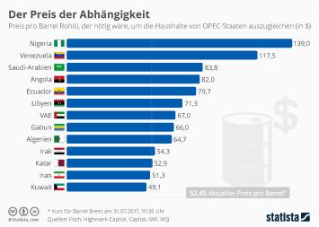 Infografik - Preis pro Barrel Rohoel noetig zum ausgleich haushalte OPEC-Staaten