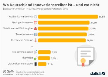 Infografik - Deutscher Anteil an in Europa vergebenen Patenten
