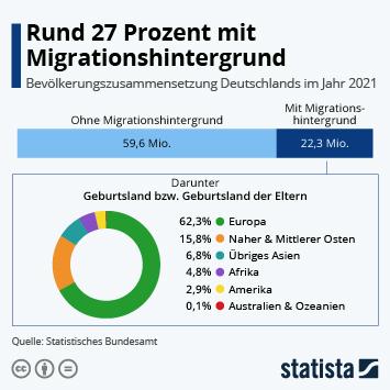 Infografik - Deutsche Bevölkerung nach Migrationsstatus