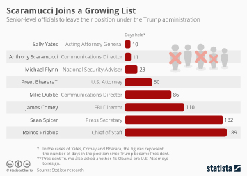 Infographic - fired officials trump administration