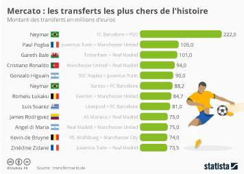 Infographie: Les transferts les plus chers de l'histoire | Statista