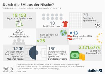 Infografik - Eckdaten zum Frauenfußball in Österreich