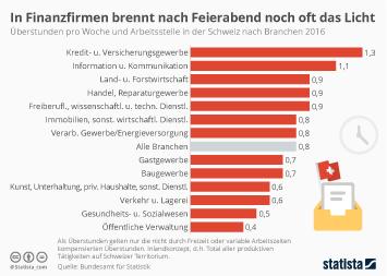 Infografik - Überstunden pro Woche und Arbeitsstelle in der Schweiz nach Branchen