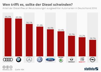 Infografik - Anteil Dieselfahrzeuge an Neuzulassungen Automarken Deutschland
