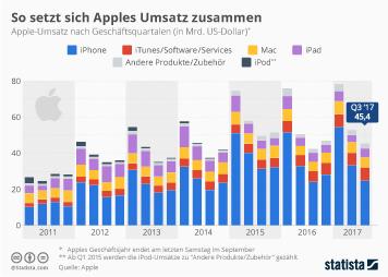 Infografik: So setzt sich Apples Umsatz zusammen   Statista