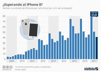 Infografía - ¿A la espera del iPhone 8?