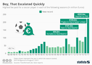 Infographic: 30 Years Of Soccer Transfers: Boy, That Escalated Quickly | Statista