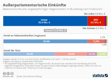 Infografik: Außerparlamentarische Einkünfte | Statista