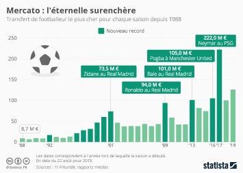 Infographie: Mercato : l'éternelle surenchère | Statista