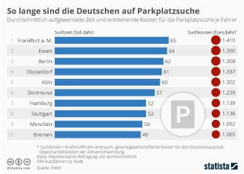 Infografik: So lange sind die Deutschen auf Parkplatzsuche | Statista