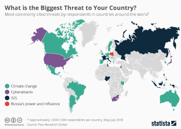 Infographic: More Countries Name Climate Change as Biggest Future Threat | Statista