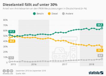 Infografik: Diesel-Anteil fällt bei Neuzulassungen unter 30 Prozent | Statista