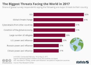 Infographic - The Biggest Threats Facing the World