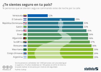 Infografía - Venezuela, país del mundo en el que sus ciudadanos se sienten menos seguros