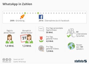 Infografik: WhatsApp in Zahlen | Statista