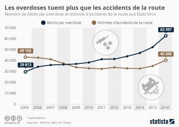 Infographie - Les overdoses tuent plus que les accidents de la route