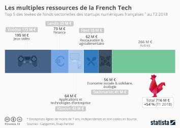 Infographie: Les multiples ressources de la French Tech | Statista