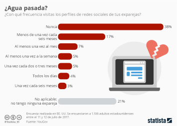 Infografía: ¿Echas algún vistazo a los perfiles de redes sociales de tus exparejas?    Statista