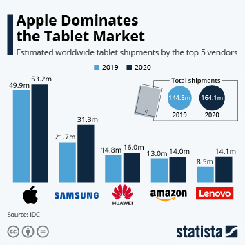 Infographic - Top 5 tablet vendors