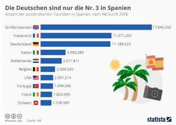 Link zu Die Deutschen sind nur die Nummer Drei in Spanien Infografik