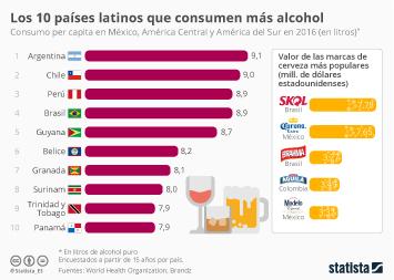 Infografía - Las marcas de cerveza preferidas en Latinoamérica