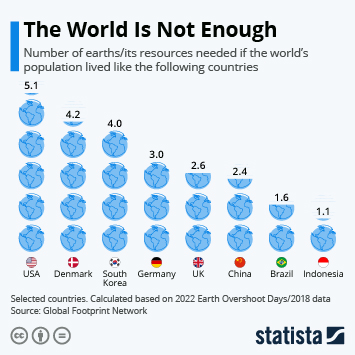 Infographic: The World is Not Enough | Statista