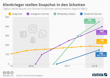 Infografik: Klonkrieger stellen Snapchat in den Schatten | Statista