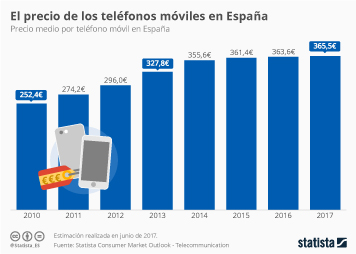 Infografía - Sí, los teléfonos móviles cada vez cuestan más